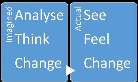 Analyse, Think, Change becomes See, feel, change