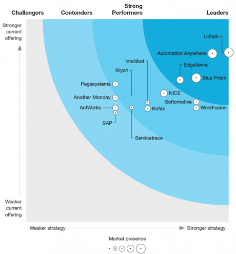 Forrester Wave Automation graph Q4 2019